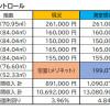 Whole Building Office to Buy in Osaka-shi Nishi-ku Rent Table